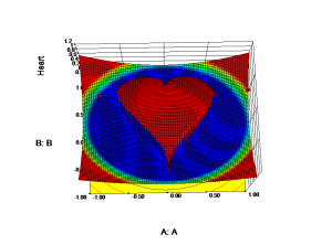Heart_Model Graphs of R1Heart (Equation Only)
